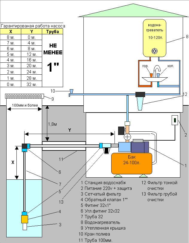 Монтаж насосной станции водопровода