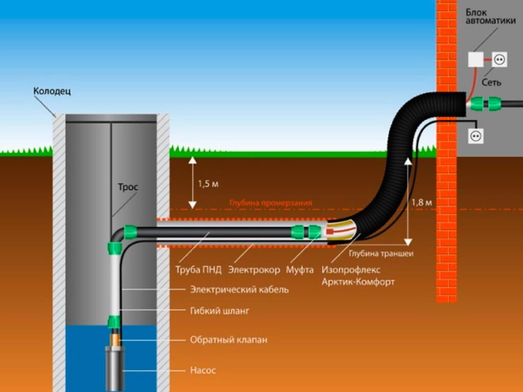 Водопровод с погружным насосом к дому из колодца