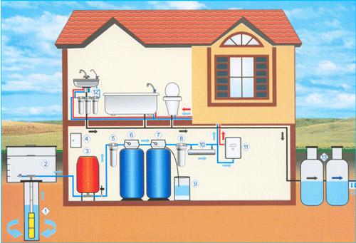 схема водоснабжения дома - водопровод на даче