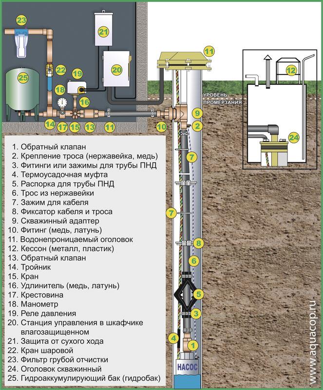 Схема устройства оборудованной для водоснабжения из скважины