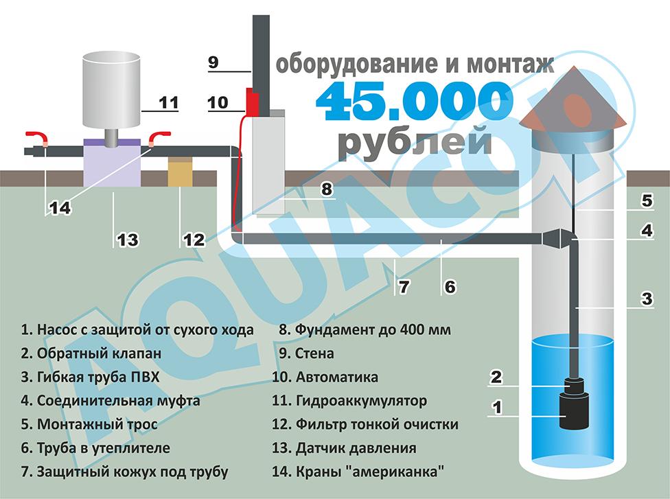 Подводка воды к дому из колодца