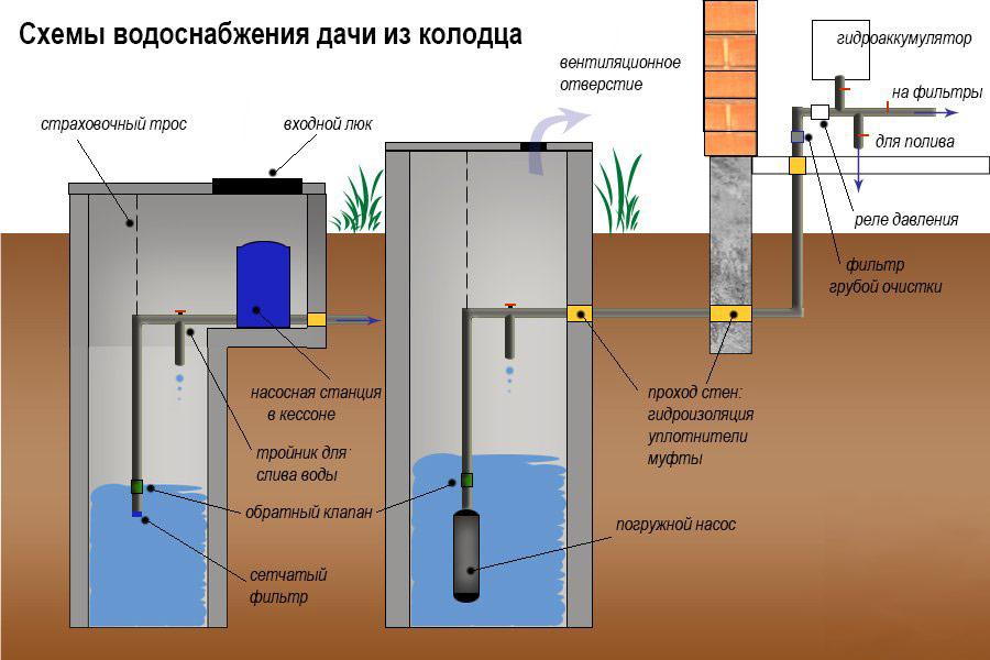 Зимний водопровод на даче из колодца схема