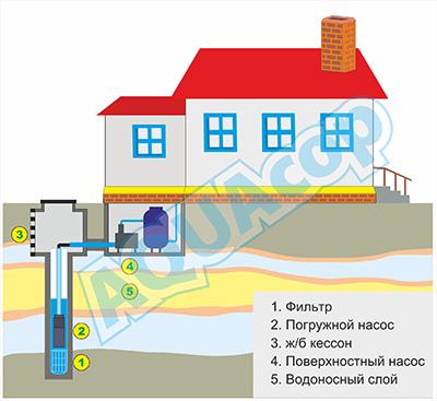 Схема водоснабжения из колодца с насосной станцией.